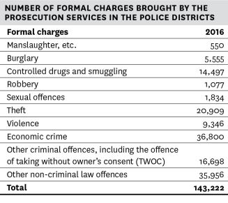 Total number of formal charges